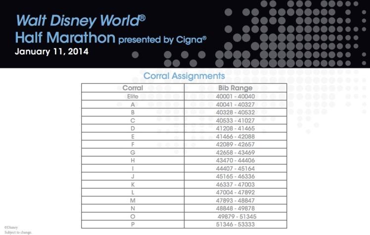 WDW Half Marathon Corral Assignments