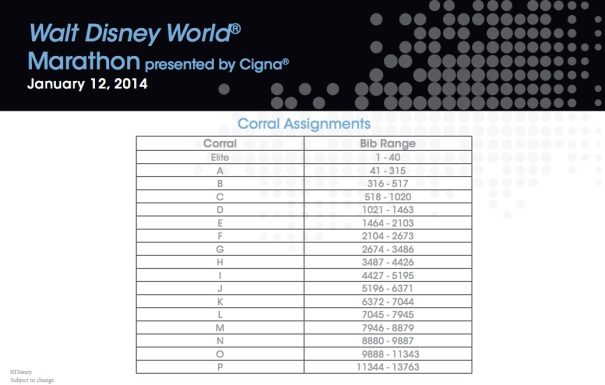 WDW marathon Corral Assignments