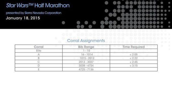 Star Wars Half Marathon Assignments