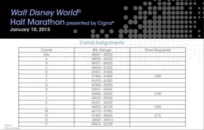 WDW Half Marathon Corrals