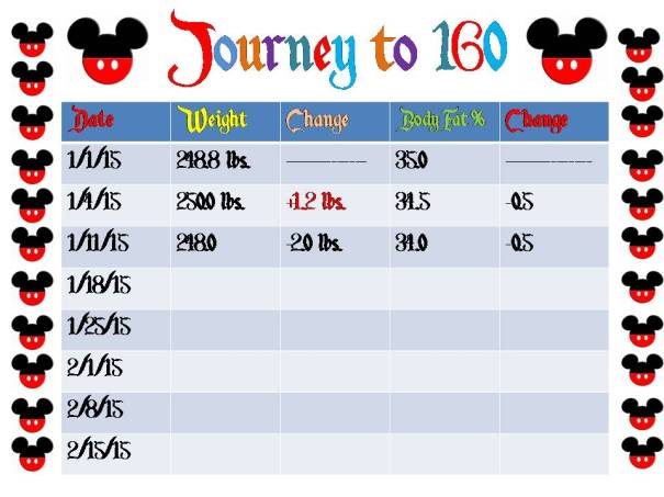 Journey to 160 - 2015 Week 2