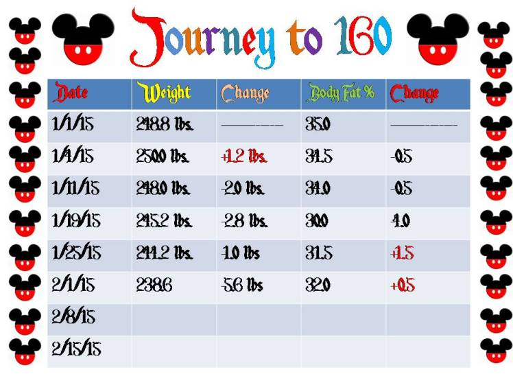 Journey to 160 - 2015 Week 5