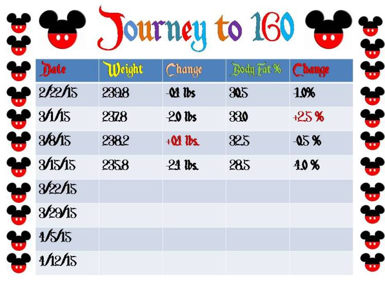 Journey to 160 - 2015 Week 10