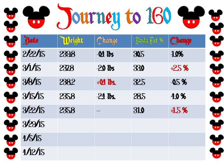Journey to 160 - 2015 Week 11