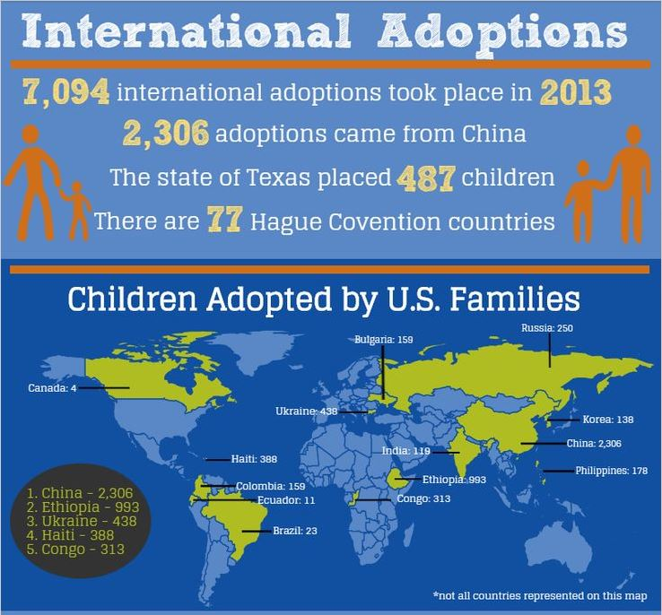 International Adoptions 1