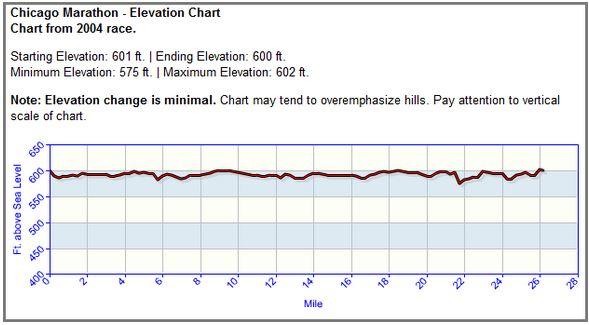 2004 Chicago Marathon Elevation Chart