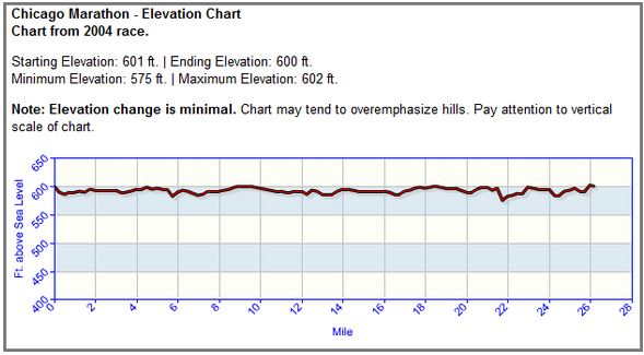 2004 Chicago Marathon Elevation Chart
