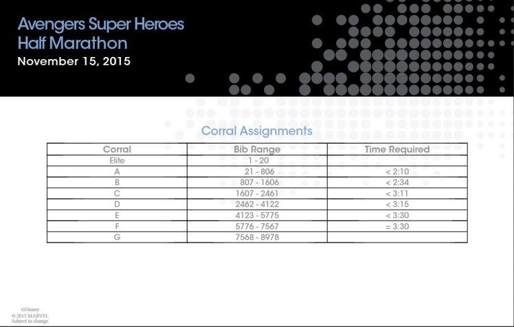 Avengers Half Marathon Corrals
