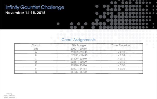Avengers Infinity Gauntlet Challenge Corrals
