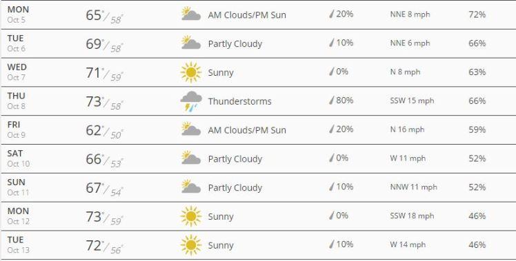 Chi Marathon Weather Forcast