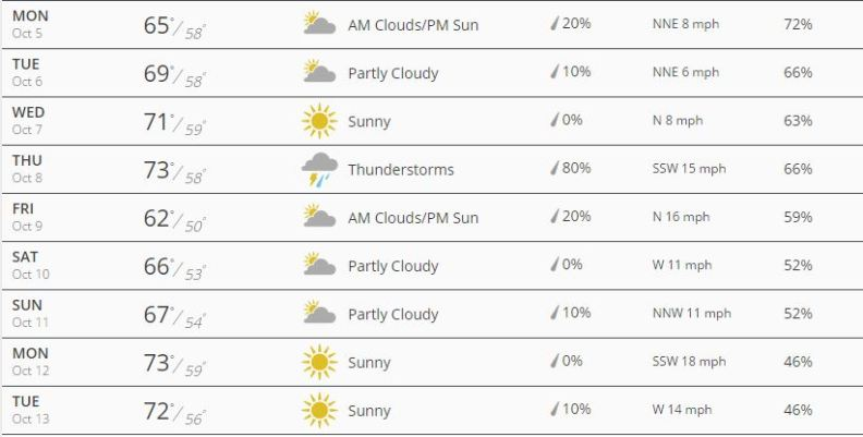 Chi Marathon Weather Forcast