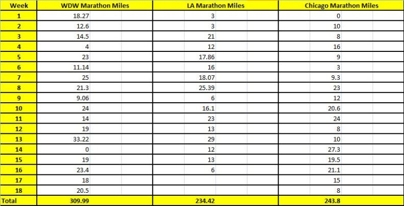 Marathon Training Cycles By the Week