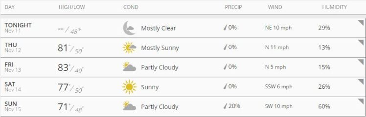 Avengers Weather Forcast