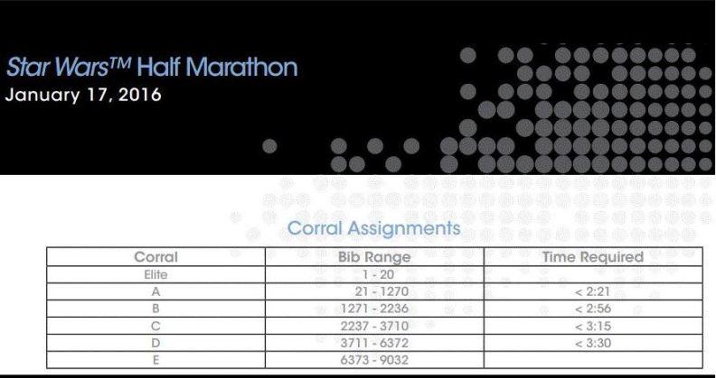 Star Wars Half Marathon Corrals