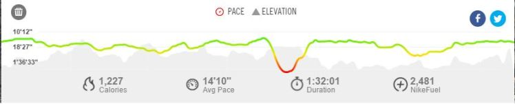 Star Wars 10K Pace Elevation