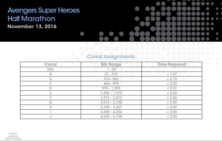 2016-avengers-half-marathon-corrals