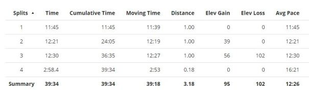 aquarium-of-the-pacific-5k-splits