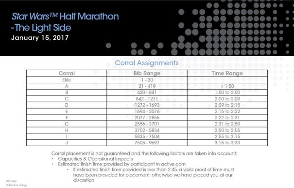 2017-star-wars-half-marathon-corrals