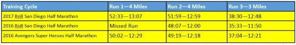 2017-rnrsd-half-phase-1-week-1-comparison