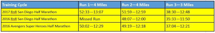 2017-rnrsd-half-phase-1-week-1-comparison