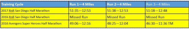 2017-rnrsd-half-phase-1-week-2-comparison