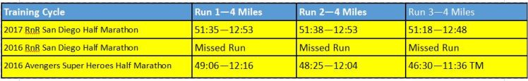 2017-rnrsd-half-phase-1-week-2-comparison