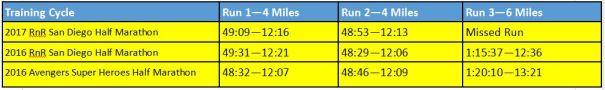 2017-rnrsd-half-phase-1-week-3-comparison