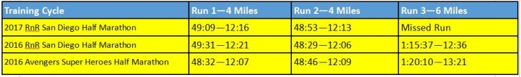 2017-rnrsd-half-phase-1-week-3-comparison