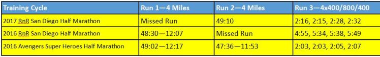 2017-rnrsd-half-phase-1-week-4-comparison