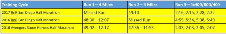 2017-rnrsd-half-phase-1-week-4-comparison
